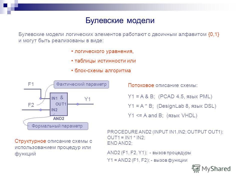 Булевские модели Булевские модели логических элементов работают с двоичным алфавитом {0,1} и могут быть реализованы в виде: логического уравнения, таблицы истинности или блок-схемы алгоритма IN1 IN2 OUT1 & AND2 IN1 IN2 OUT1 & AND2 IN1 IN2 OUT1 & AND2