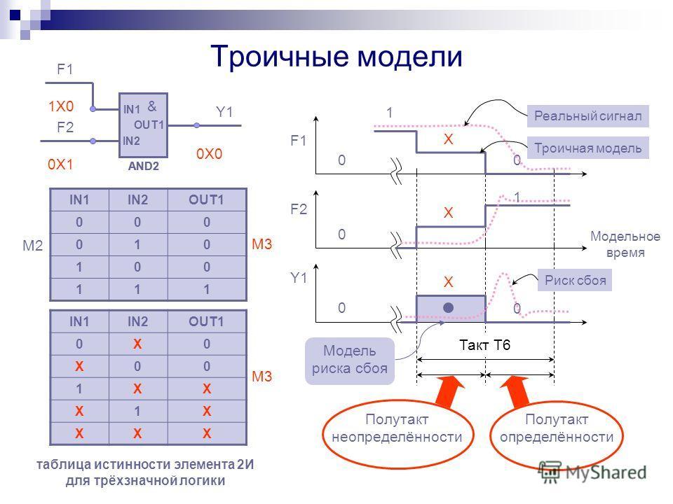 Троичные модели Модельное время F1 F2 Y1 Реальный сигнал Риск сбоя 0 1 X 0 0 0 0 Модель риска сбоя Троичная модель 1 X X Такт T6 Полутакт неопределённости Полутакт определённости IN1 IN2 OUT1 & AND2 IN1 IN2 OUT1 & AND2 IN1 IN2 OUT1 & AND2 F1 F2 Y1 IN