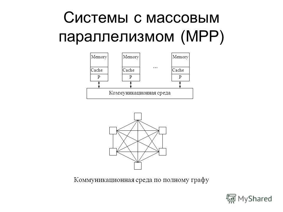 Системы с массовым параллелизмом (МРР) Коммуникационная среда по полному графу P Cache Memory P Cache P … Memory Коммуникационная среда