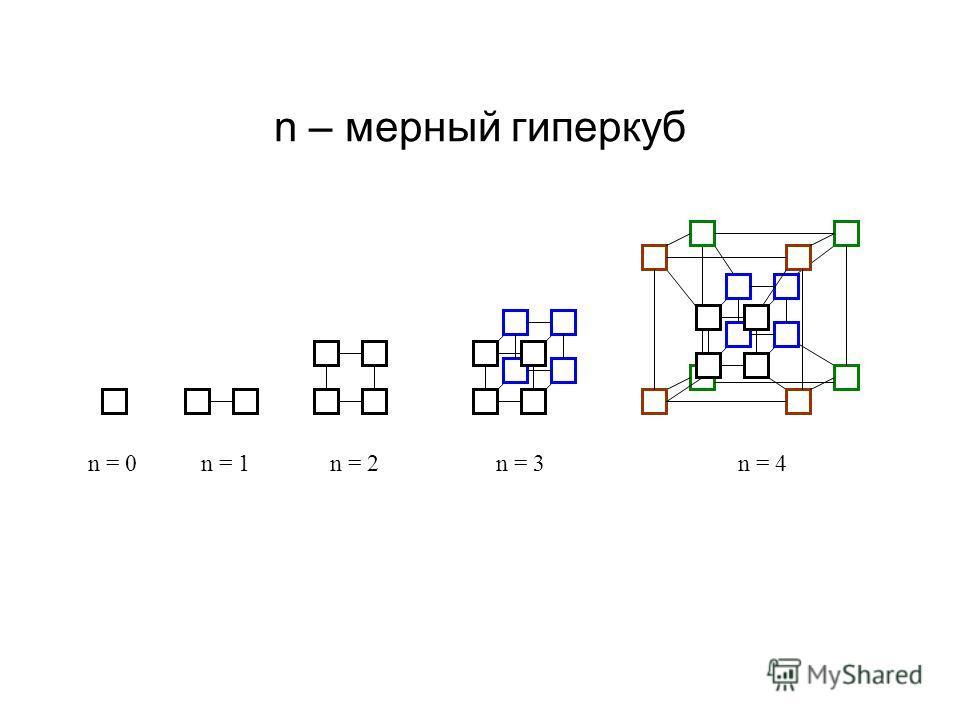 n – мерный гиперкуб n = 0n = 1n = 2n = 3n = 4