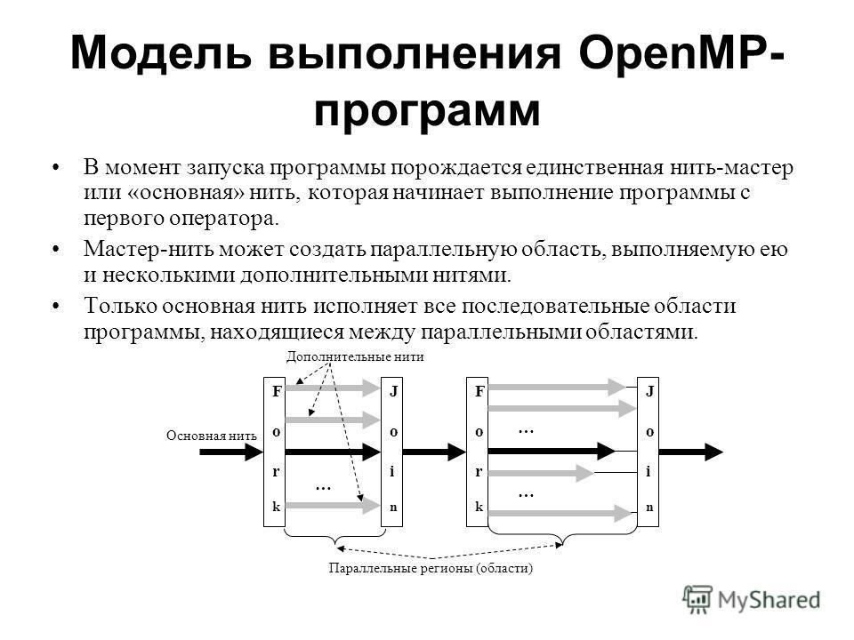 Модель выполнения OpenMP- программ В момент запуска программы порождается единственная нить-мастер или «основная» нить, которая начинает выполнение программы с первого оператора. Мастер-нить может создать параллельную область, выполняемую ею и нескол