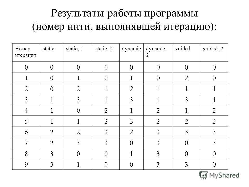 Результаты работы программы (номер нити, выполнявшей итерацию): Номер итерации staticstatic, 1static, 2dynamicdynamic, 2 guidedguided, 2 00000000 10101020 20212111 31313131 41021212 51123222 62232333 72330303 83001300 93100330