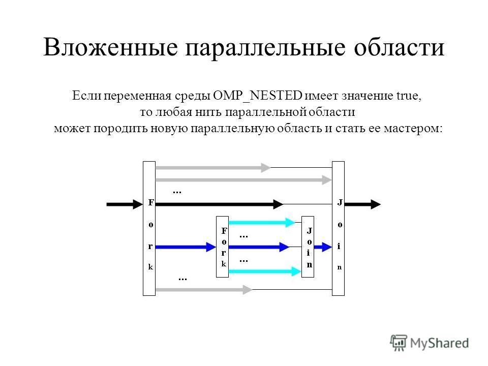 Вложенные параллельные области Если переменная среды OMP_NESTED имеет значение true, то любая нить параллельной области может породить новую параллельную область и стать ее мастером: