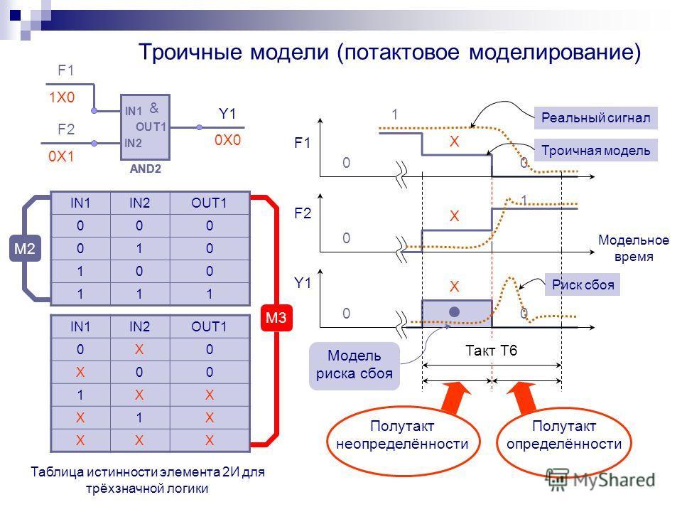 Троичные модели (потактовое моделирование) Риск сбоя 0 1 X 0 Модельное время F1 F2 Y1 0 0 0 Модель риска сбоя Реальный сигнал Троичная модель 1 X X Такт T6 Полутакт неопределённости Полутакт определённости IN1 IN2 OUT1 & AND2 IN1 IN2 OUT1 & AND2 IN1