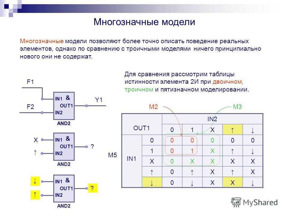 Многозначные модели Многозначные модели позволяют более точно описать поведение реальных элементов, однако по сравнению с троичными моделями ничего принципиально нового они не содержат. IN1 IN2 OUT1 & AND2 IN1 IN2 OUT1 & AND2 IN1 IN2 OUT1 & AND2 F1 F