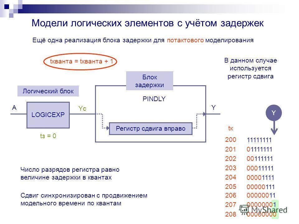 00000001 00000000 Модели логических элементов с учётом задержек YсYс A Логический блок LOGICEXP PINDLY Регистр сдвига вправо Y Блок задержки Ещё одна реализация блока задержки для потактового моделирования Число разрядов регистра равно величине задер