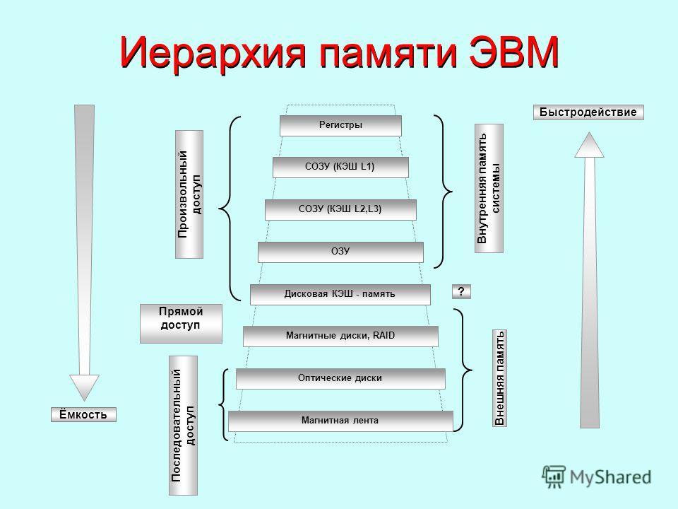 Иерархия памяти ЭВМ Быстродействие Регистры СОЗУ (КЭШ L1) СОЗУ (КЭШ L2,L3) ОЗУ Дисковая КЭШ - память Магнитные диски, RAID Оптические диски Магнитная лента Внешняя память Внутренняя память системы ? Произвольный доступ Прямой доступ Последовательный