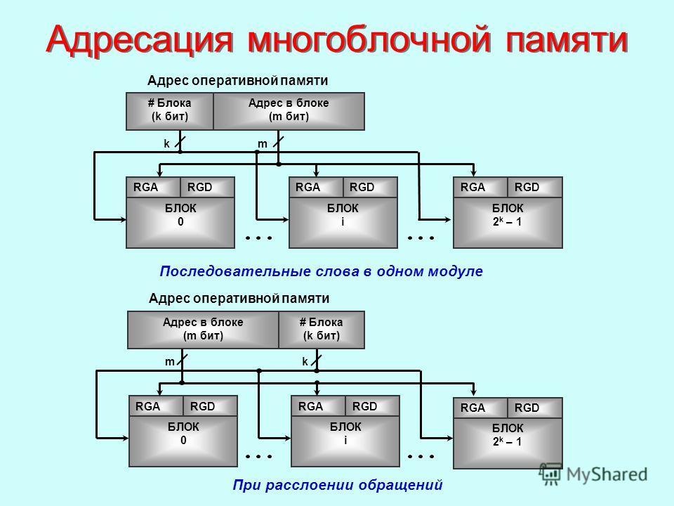 # Блока (k бит) Адрес в блоке (m бит) RGARGD БЛОК 0 RGARGD БЛОК i RGARGD БЛОК 2 k – 1 Адрес оперативной памяти # Блока (k бит) Адрес в блоке (m бит) RGARGD БЛОК 0 RGARGD БЛОК i RGARGD БЛОК 2 k – 1 Адрес оперативной памяти Последовательные слова в одн