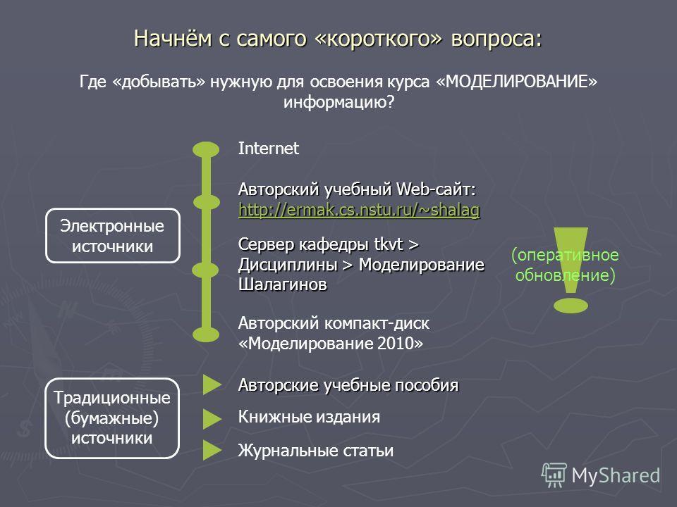 Начнём с самого «короткого» вопроса: Где «добывать» нужную для освоения курса «МОДЕЛИРОВАНИЕ» информацию? Электронные источники Традиционные (бумажные) источники Авторский учебный Web-сайт: http://ermak.cs.nstu.ru/~shalag http://ermak.cs.nstu.ru/~sha