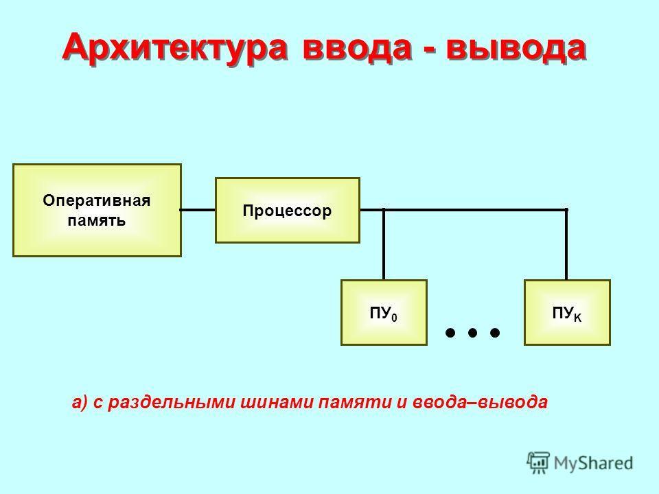 Архитектура ввода - вывода Оперативная память ПУ K Процессор ПУ 0 а) с раздельными шинами памяти и ввода–вывода