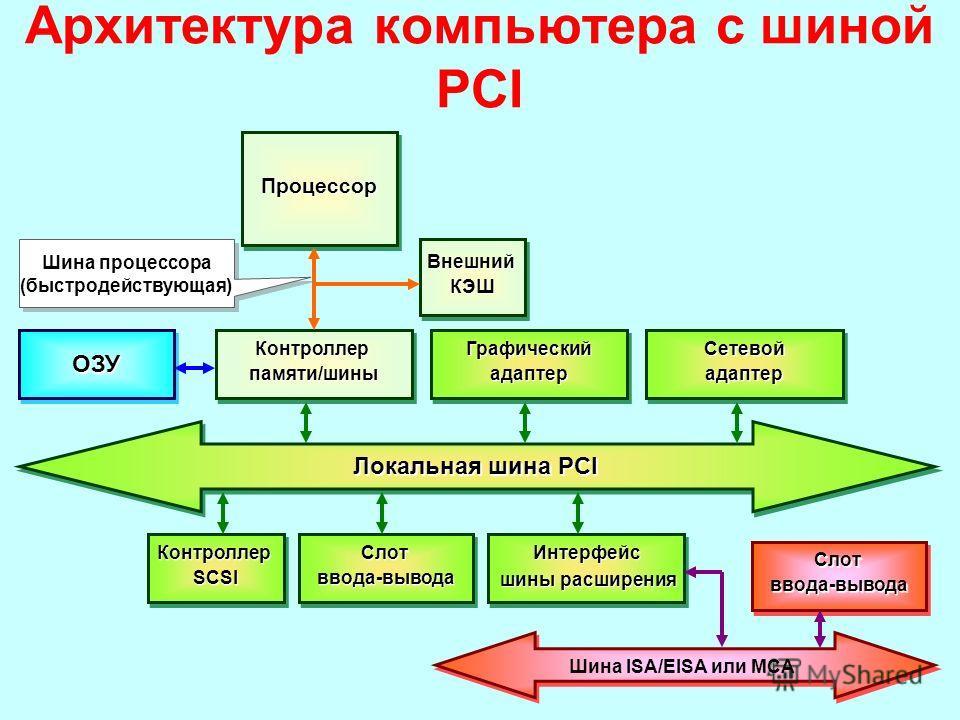 Архитектура компьютера с шиной PCIПроцессорПроцессор ВнешнийКЭШВнешнийКЭШ Контроллерпамяти/шиныКонтроллерпамяти/шиныГрафическийадаптерГрафическийадаптерСетевойадаптерСетевойадаптерОЗУОЗУ Локальная шина PCI КонтроллерSCSIКонтроллерSCSIСлотввода-вывода
