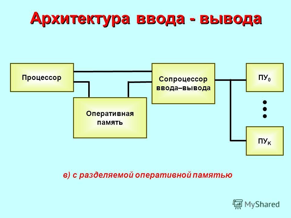Архитектура ввода - вывода Процессор Оперативная память Сопроцессор ввода–вывода ПУ 0 ПУ K в) с разделяемой оперативной памятью
