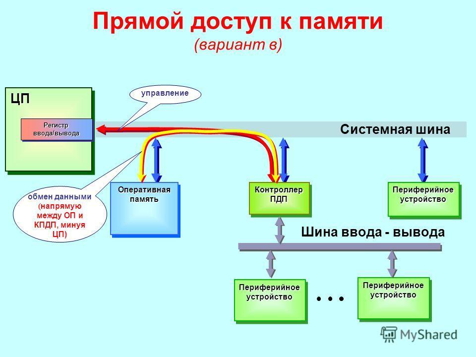 Прямой доступ к памяти (вариант в)ЦПЦП Контроллер ПДП Регистр ввода/вывода Оперативная память обмен данными ( напрямую между ОП и КПДП, минуя ЦП) управление Системная шина Периферийное устройство Шина ввода - вывода Периферийное устройство