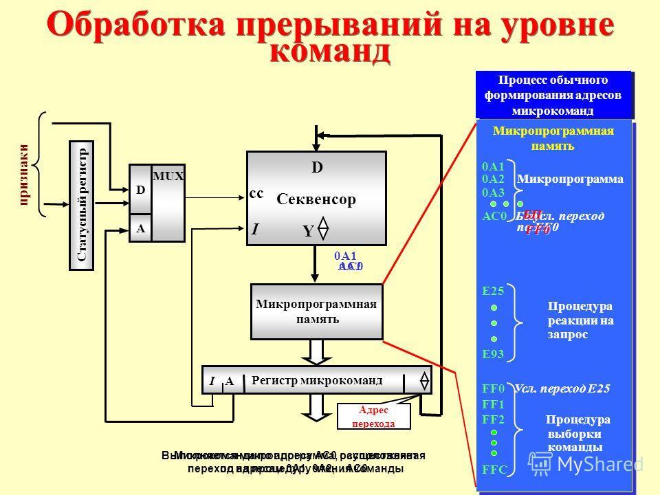 Микропрограммная память 0А1 0А2 Микропрограмма 0А3 АС0 Безусл. переход по FF0 E25 Процедура реакции на запрос E93 FF0 Усл. переход E25 FF1 FF2 Процедура выборки команды FFC Микропрограммная память 0А1 0А2 Микропрограмма 0А3 АС0 Безусл. переход по FF0