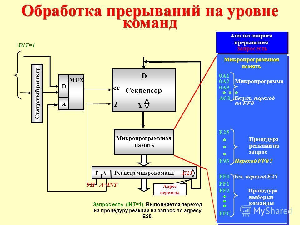 Обработка прерываний на уровне команд Регистр микрокоманд Микропрограммная память Статусный регистр MUX D A Секвенсор D Y сс I IA A=INT УП Микропрограммная память 0А1 0А2 Микропрограмма 0А3 АС0 Безусл. переход по FF0 E25 Процедура реакции на запрос E