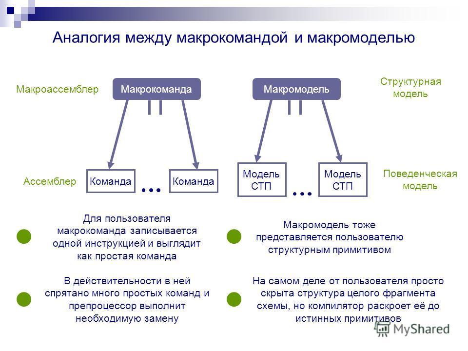 Аналогия между макрокомандой и макромоделью МакрокомандаМакромодель Команда Модель СТП Макроассемблер Ассемблер Структурная модель Поведенческая модель Для пользователя макрокоманда записывается одной инструкцией и выглядит как простая команда В дейс