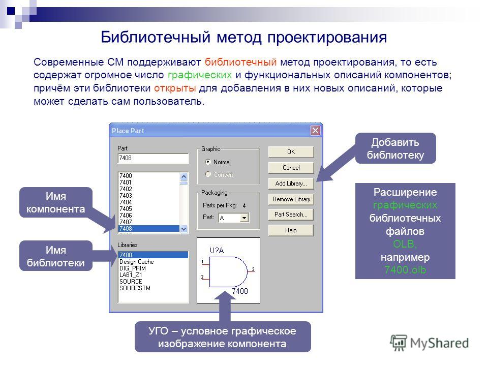 Библиотечный метод проектирования Современные СМ поддерживают библиотечный метод проектирования, то есть содержат огромное число графических и функциональных описаний компонентов; причём эти библиотеки открыты для добавления в них новых описаний, кот