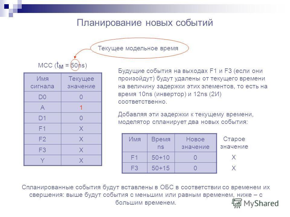Планирование новых событий Имя сигнала Текущее значение D00 A1 D10 F1X F2X F3X YX МСС ( t M = 50ns) Текущее модельное время Будущие события на выходах F1 и F3 (если они произойдут) будут удалены от текущего времени на величину задержки этих элементов