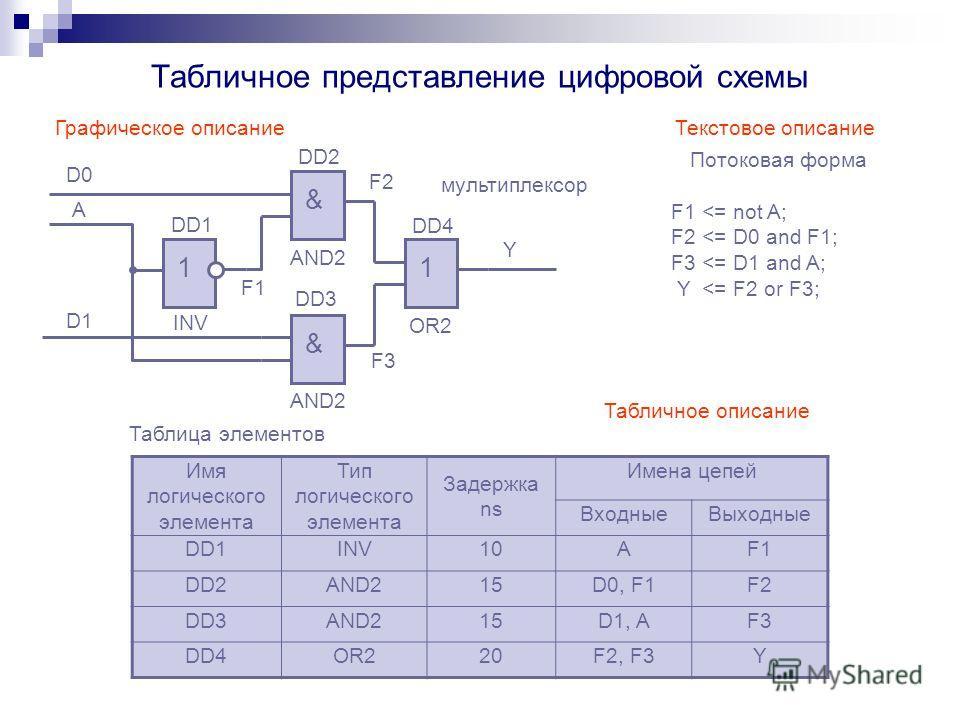 Табличное представление цифровой схемы & & 11 D0 D1 A F1 F2 F3 Y мультиплексор DD1 DD2 DD3 DD4 INV AND2 OR2 Графическое описание Текстовое описание Потоковая форма F1