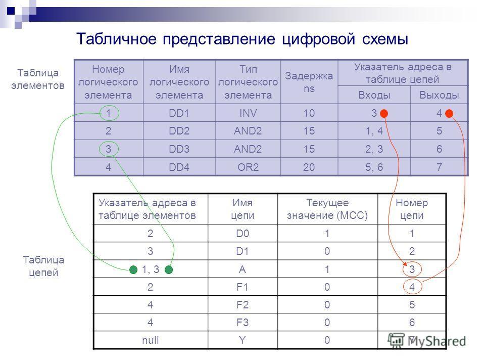 Табличное представление цифровой схемы Номер логического элемента Имя логического элемента Тип логического элемента Задержка ns Указатель адреса в таблице цепей ВходыВыходы 1DD1INV1034 2DD2AND2151, 45 3DD3AND2152, 36 4DD4OR2205, 67 Таблица элементов