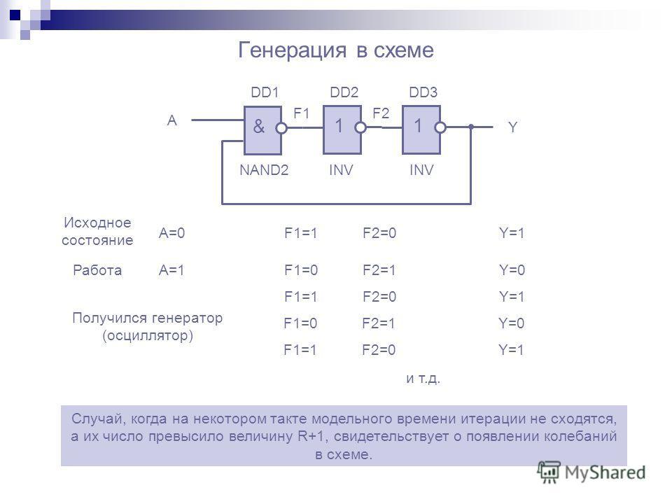 Генерация в схеме & 1 1 A Y F1F2 DD1DD2DD3 NAND2INV Исходное состояние A=0F1=1F2=0Y=1 РаботаA=1F1=0F2=1Y=0 F1=1F2=0Y=1 F1=0F2=1Y=0 F1=1F2=0Y=1Y=1 и т.д. Получился генератор (осциллятор) Случай, когда на некотором такте модельного времени итерации не