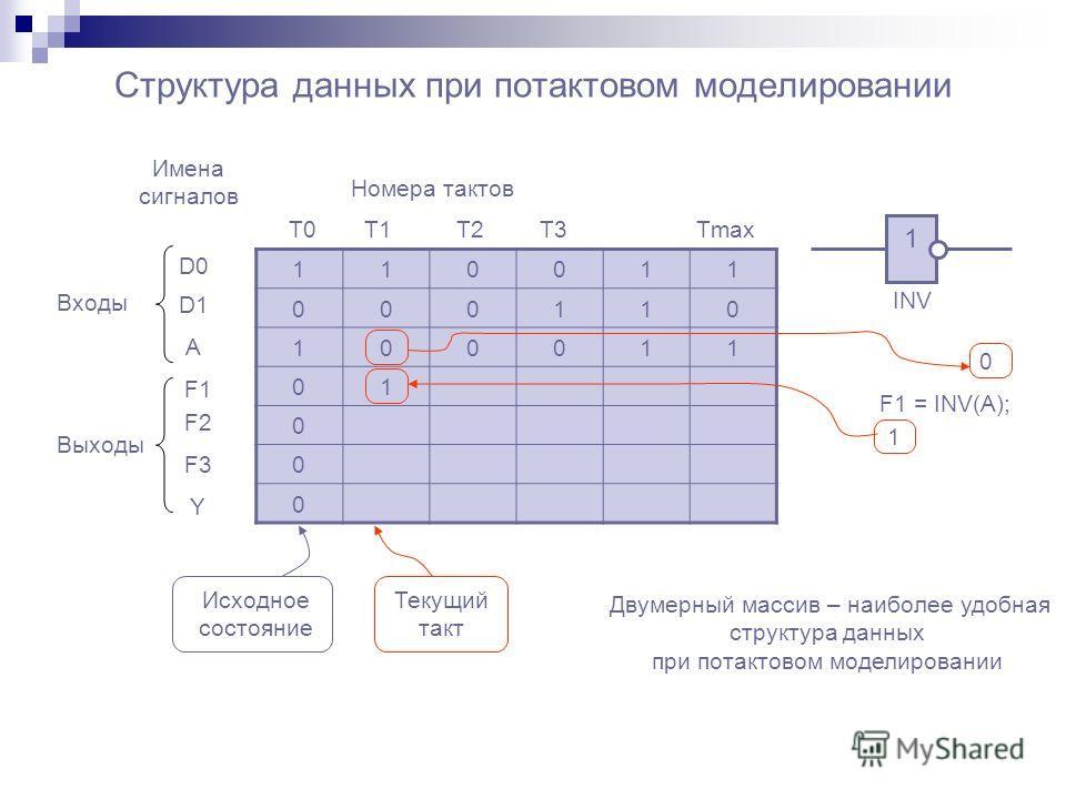 Структура данных при потактовом моделировании 110011 000110 100011 01 0 0 0 Имена сигналов Номера тактов T0T1T1T2T2T3T3Tmax D0 D1D1 A F1 F2 F3 Y F1 = INV(A); 1 INV Исходное состояние Текущий такт 0 1 Двумерный массив – наиболее удобная структура данн