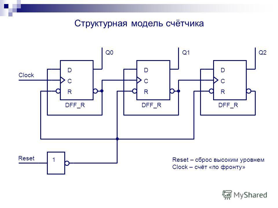 D R C DFF_R D R C D R C Q0Q1Q1Q2 Clock Reset 1 Reset – сброс высоким уровнем Clock – счёт «по фронту»