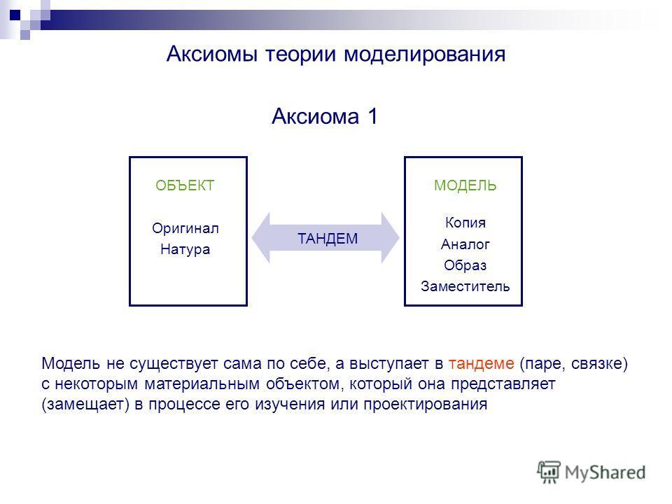 Аксиомы теории моделирования Модель не существует сама по себе, а выступает в тандеме (паре, связке) с некоторым материальным объектом, который она представляет (замещает) в процессе его изучения или проектирования Аксиома 1 Оригинал Натура Копия Ана