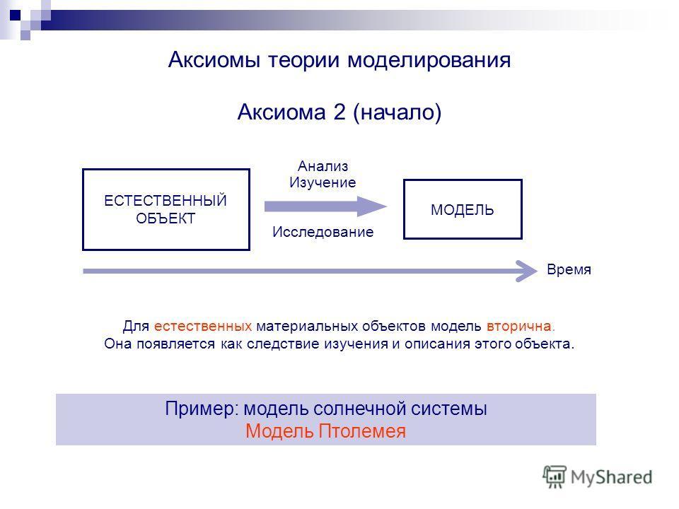Аксиомы теории моделирования Аксиома 2 (начало) Для естественных материальных объектов модель вторична. Она появляется как следствие изучения и описания этого объекта. Пример: модель солнечной системы Модель Птолемея ЕСТЕСТВЕННЫЙ ОБЪЕКТ МОДЕЛЬ Анализ