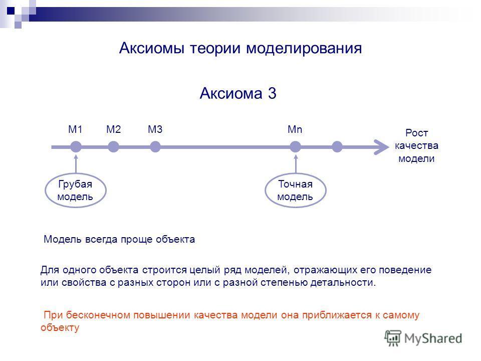 Аксиомы теории моделирования Аксиома 3 Модель всегда проще объекта Рост качества модели М1М2М2М3М3МnМn Грубая модель Точная модель Для одного объекта строится целый ряд моделей, отражающих его поведение или свойства с разных сторон или с разной степе