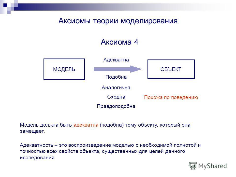 Аксиомы теории моделирования Аксиома 4 Модель должна быть адекватна (подобна) тому объекту, который она замещает. Похожа по поведению ОБЪЕКТ МОДЕЛЬ Адекватна Аналогична Подобна Сходна Правдоподобна Адекватность – это воспроизведение моделью с необход