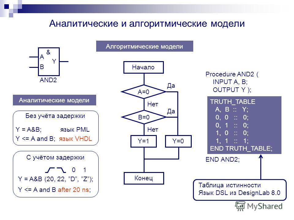 Аналитические и алгоритмические модели A B Y & AND2 Аналитические модели Y = A&B; язык PML Y