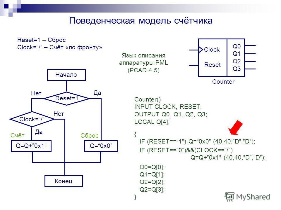 Поведенческая модель счётчика Счёт Начало Reset=1 Clock=/ Конец Q=0x0 Да Нет Сброс Q=Q+0x1 Язык описания аппаратуры PML (PCAD 4.5) Counter() INPUT CLOCK, RESET; OUTPUT Q0, Q1, Q2, Q3; LOCAL Q[4]; { IF (RESET==1) Q=0x0 (40,40,D,D); IF (RESET==0)&&(CLO