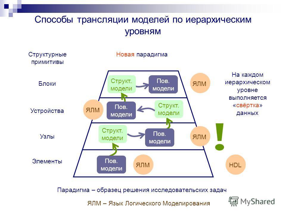 Способы трансляции моделей по иерархическим уровням Узлы Элементы Устройства Блоки Структурные примитивы Структ. модели Парадигма – образец решения исследовательских задач Новая парадигма ЯЛМ Пов. модели Структ. модели ЯЛМHDLЯЛМ Пов. модели Структ. м