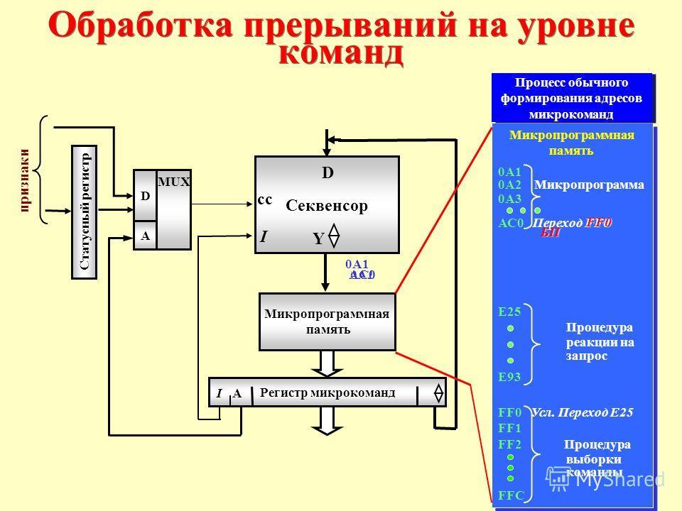 Микропрограммная память 0А1 0А2 Микропрограмма 0А3 АС0 Переход FF0 E25 Процедура реакции на запрос E93 FF0 Усл. Переход E25 FF1 FF2 Процедура выборки команды FFC Микропрограммная память 0А1 0А2 Микропрограмма 0А3 АС0 Переход FF0 E25 Процедура реакции