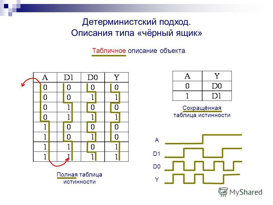Табличное описание объекта Полная таблица истинности Детерминистский подход. Описания типа «чёрный ящик» A D1 D0D0 Y Сокращённая таблица истинности