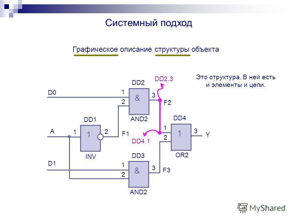 Графическое описание структуры объекта Системный подход D0 D1 A F1 F2 F3 Y & & 1 1 DD1 DD3 DD2 DD4 1 2 3 1 2 1 2 3 1 2 3 AND2 OR2 INV AND2 Это структура. В ней есть и элементы и цепи. DD2.3 DD4.1