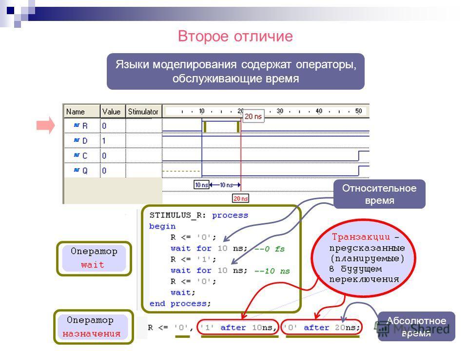 Второе отличие Языки моделирования содержат операторы, обслуживающие время Относительное время Абсолютное время