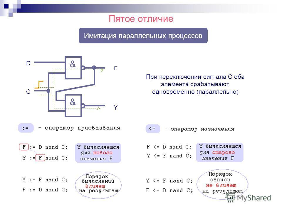 Пятое отличие Имитация параллельных процессов & & C D F Y При переключении сигнала C оба элемента срабатывают одновременно (параллельно)