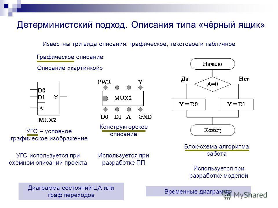 УГО – условное графическое изображение Описание «картинкой» Графическое описание Блок-схема алгоритма работа Конструкторское описание Детерминистский подход. Описания типа «чёрный ящик» Известны три вида описания: графическое, текстовое и табличное Д