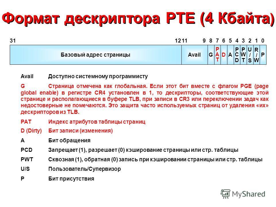 Формат дескриптора PTE (4 Кбайта ) G PATPAT DA PCDPCD PWTPWT U/SU/S R/WR/W P 012345678 Avail 91112 Базовый адрес страницы 31 AvailДоступно системному программисту GСтраница отмечена как глобальная. Если этот бит вместе с флагом PGE (page global enabl