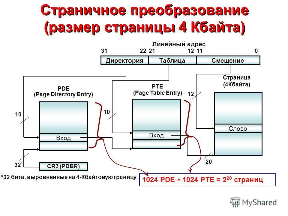 Страничное преобразование (размер страницы 4 Кбайта) ДиректорияТаблицаСмещение Линейный адрес Вход PDE (Page Directory Entry) CR3 (PDBR) Вход PTE (Page Table Entry) Слово Страница (4Кбайта) 32 * 10 01112212231 10 12 20 1024 PDE 1024 PTE = 2 20 страни