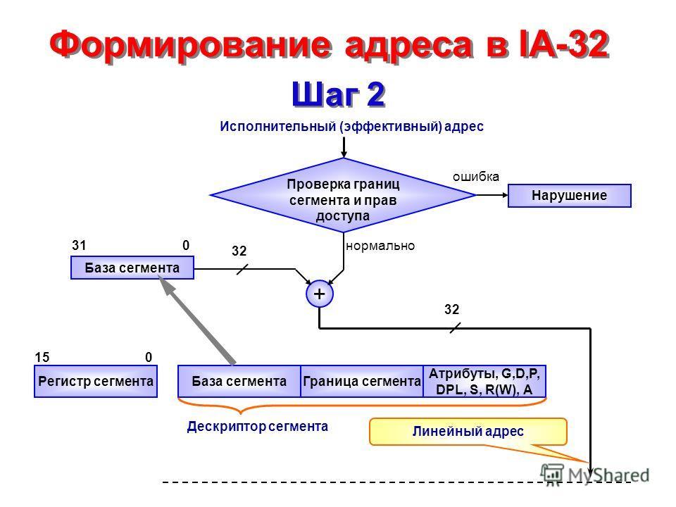Формирование адреса в IA-32 Шаг 2 Проверка границ сегмента и прав доступа + База сегмента Регистр сегментаБаза сегментаГраница сегмента Атрибуты, G,D,P, DPL, S, R(W), A Нарушение 310 01515 Исполнительный (эффективный) адрес 3232 3232 Линейный адрес Д