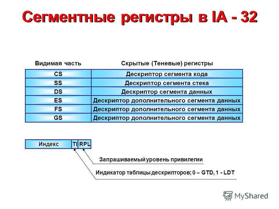 Сегментные регистры в IA - 32 CS GS SS DS ES FS Дескриптор сегмента кода Дескриптор сегмента стека Дескриптор сегмента данных Дескриптор дополнительного сегмента данных Видимая частьСкрытые (Теневые) регистры ИндексRPLTI Запрашиваемый уровень привиле