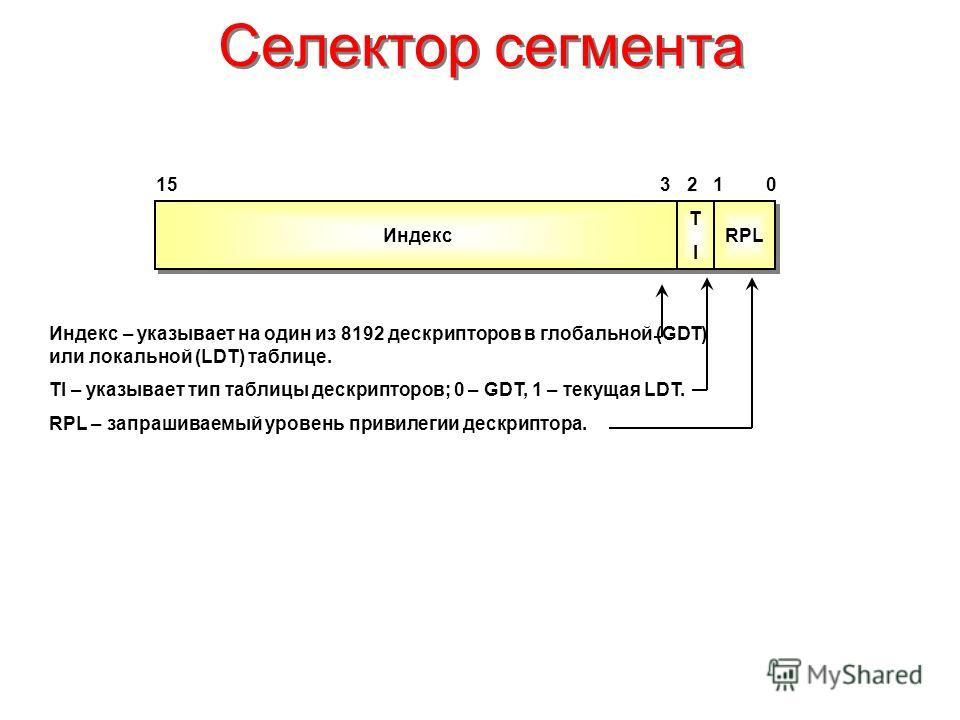 Селектор сегмента Индекс 150 TITI TITI RPL 123 Индекс – указывает на один из 8192 дескрипторов в глобальной (GDT) или локальной (LDT) таблице. TI – указывает тип таблицы дескрипторов; 0 – GDT, 1 – текущая LDT. RPL – запрашиваемый уровень привилегии д