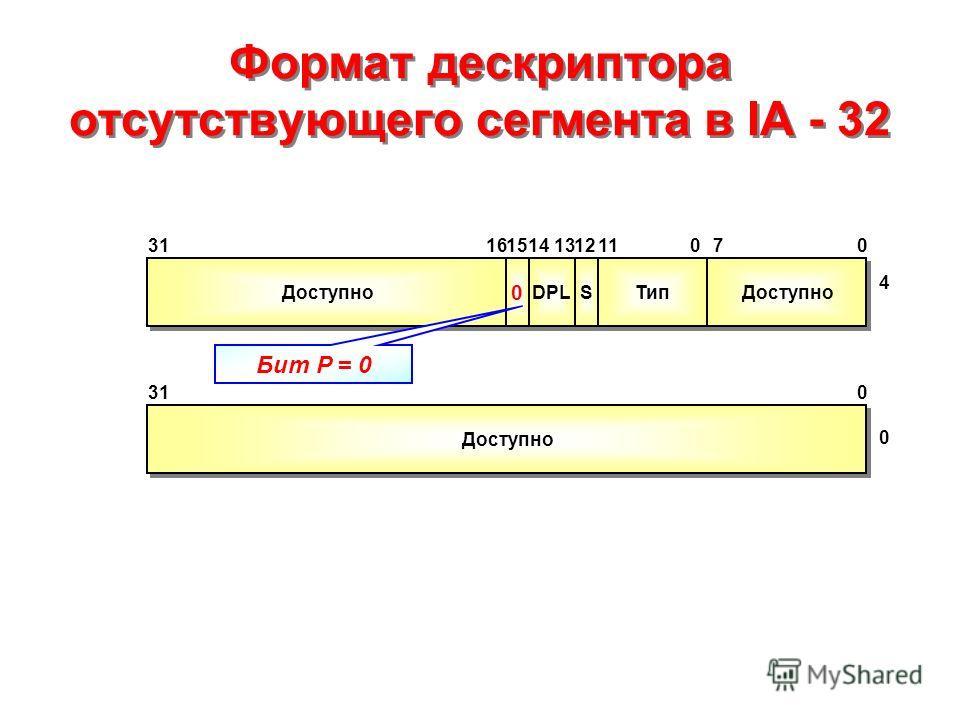 Формат дескриптора отсутствующего сегмента в IA - 32 Доступно 0 0 DPL S S Тип Доступно 131516311211070 4 14 310 0 Бит P = 0 Доступно