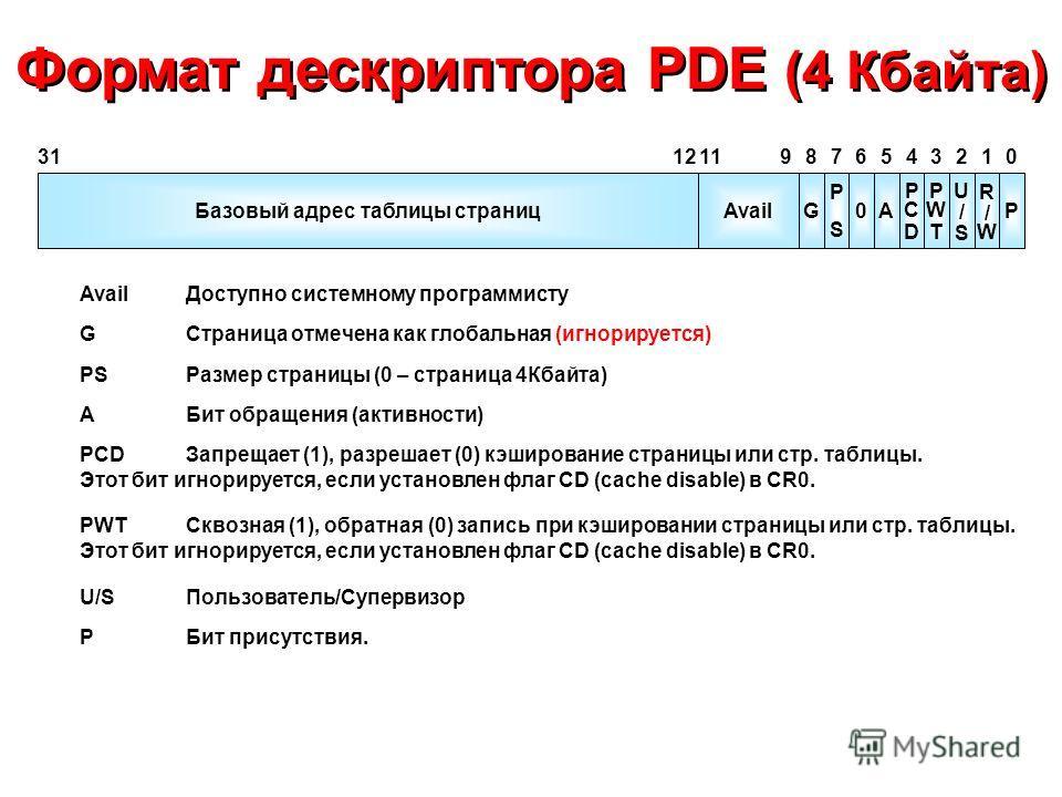 Формат дескриптора PDE (4 Кбайта) G PSPS 0A PCDPCD PWTPWT U/SU/S R/WR/W P 012345678 Avail 91112 Базовый адрес таблицы страниц 31 AvailДоступно системному программисту GСтраница отмечена как глобальная (игнорируется) AБит обращения (активности) PCDЗап