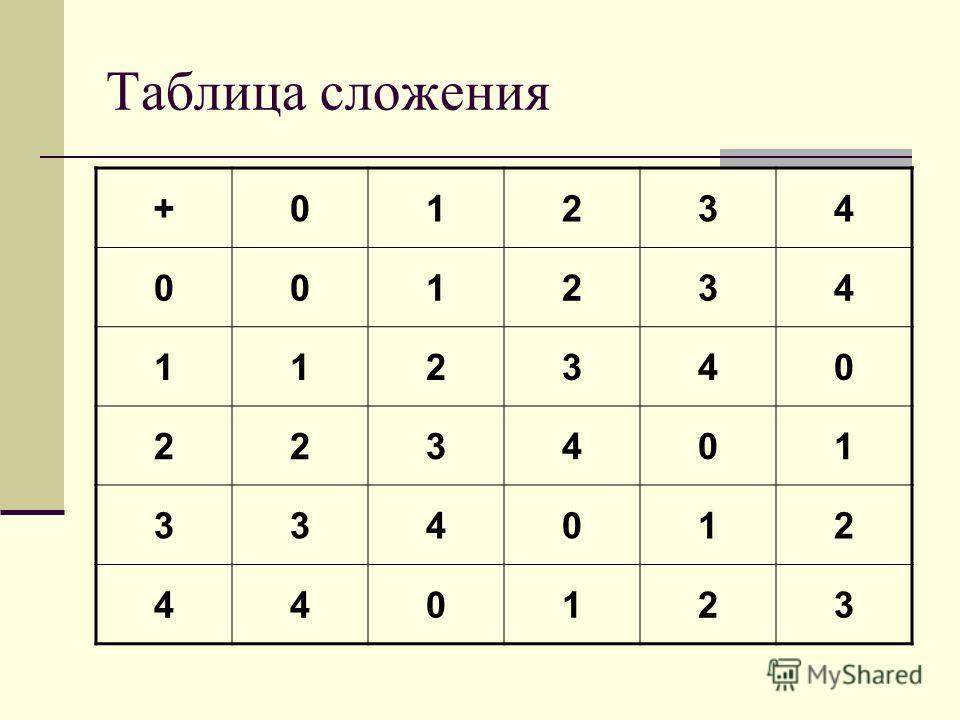 Таблица сложения +01234 001234 112340 223401 334012 440123