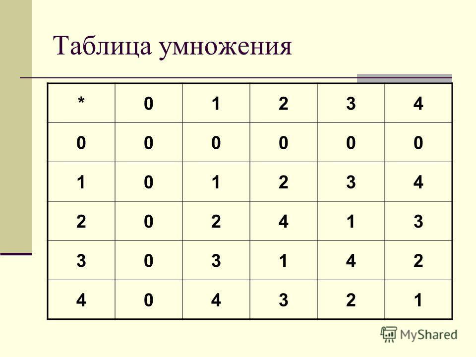 Таблица умножения *01234 000000 101234 202413 303142 404321