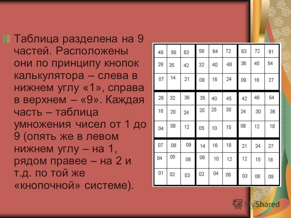 Таблица разделена на 9 частей. Расположены они по принципу кнопок калькулятора – слева в нижнем углу «1», справа в верхнем – «9». Каждая часть – таблица умножения чисел от 1 до 9 (опять же в левом нижнем углу – на 1, рядом правее – на 2 и т.д. по той